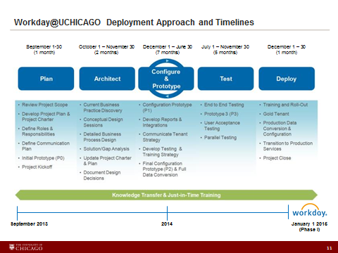 payroll implementation project plan